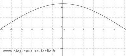 Patron Fuseau 15cm